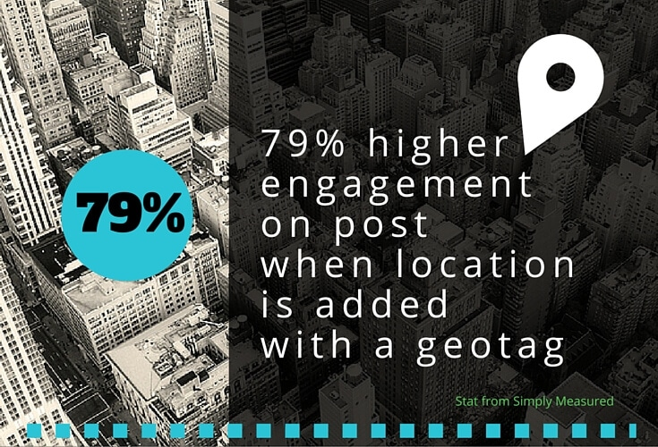 higher engagement with geotags on Instagram